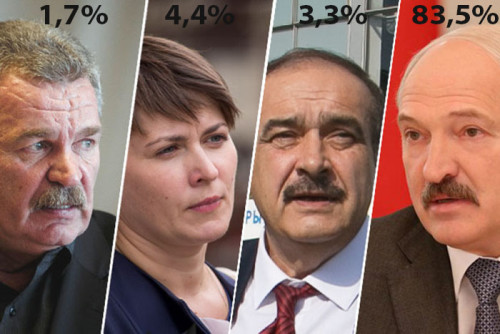 Official results of presidental elections-2015 in Belarus